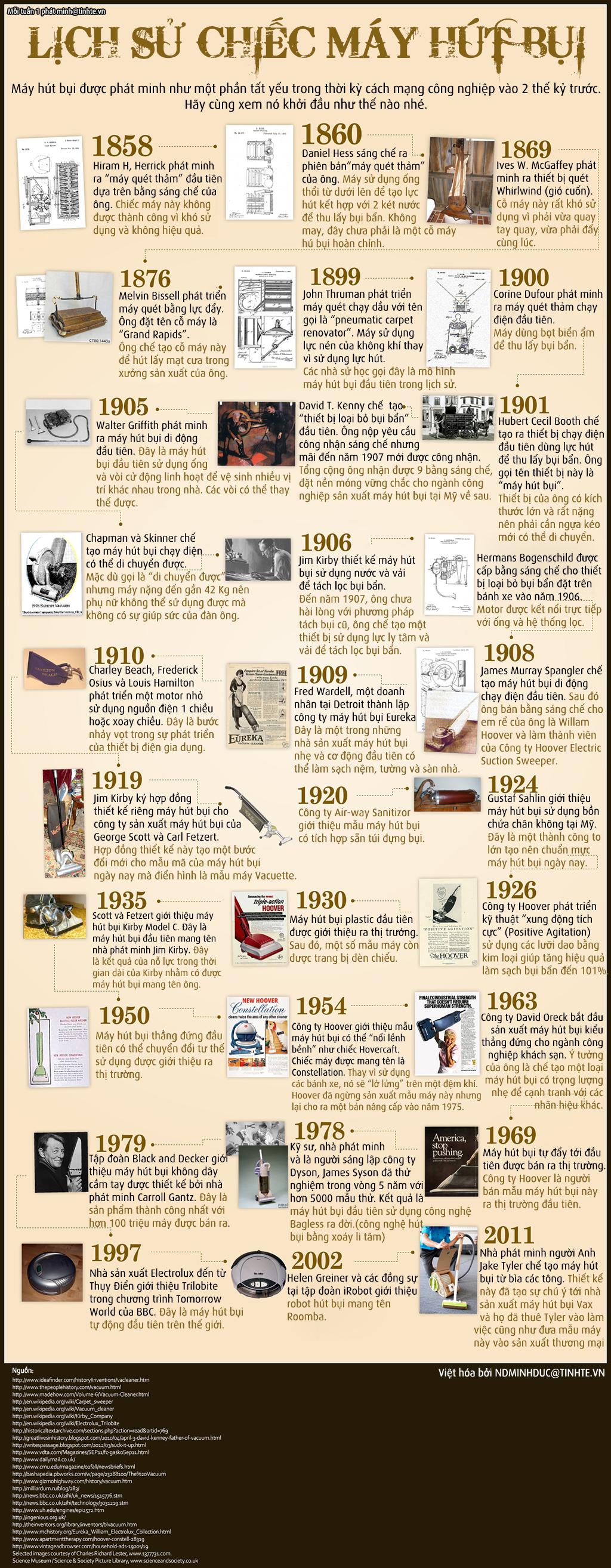 khám phá lịch sử máy hút bụi