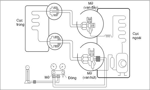 5 bước nạp ga điều hòa đơn giản, hiệu quả cao1