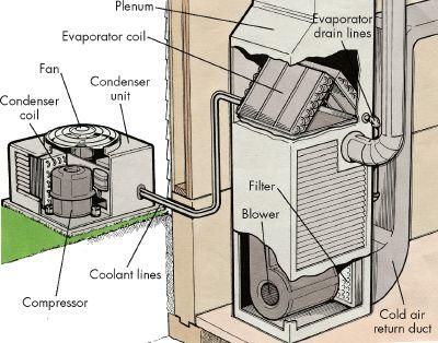 Nguyên lý hoạt động chung của điều hòa nhiệt độ thường